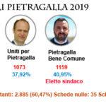 Comunali Pietragalla: Candidati eletti e preferenze sezione per sezione.